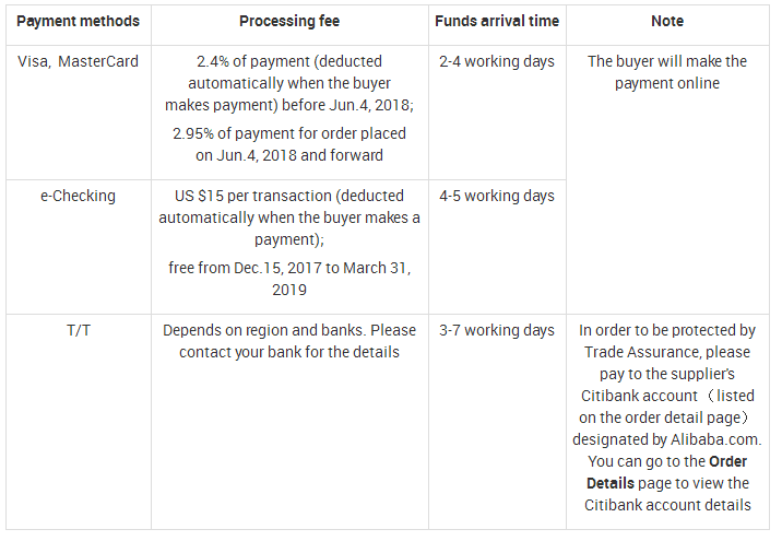 MIDDLE FEE OF TRADE ASSURANCE ORDER.png